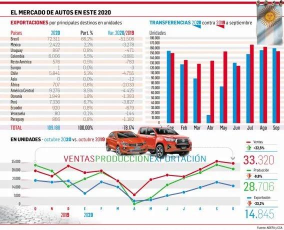 Así está hoy el mercado automotor.
