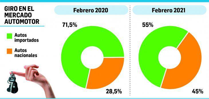 """Se """"argentiniza"""" el mercado automotor"""