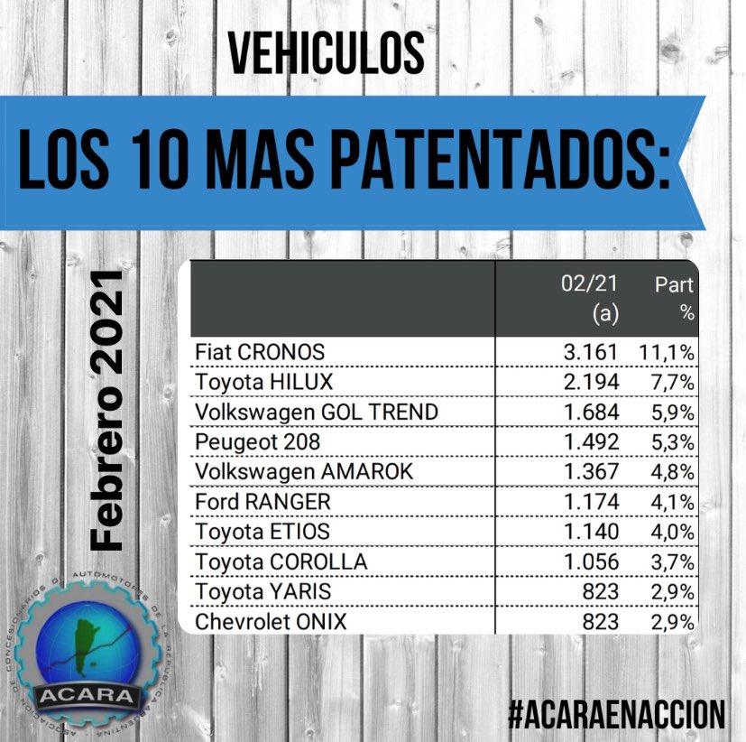 Los 10 vehículos más patentados