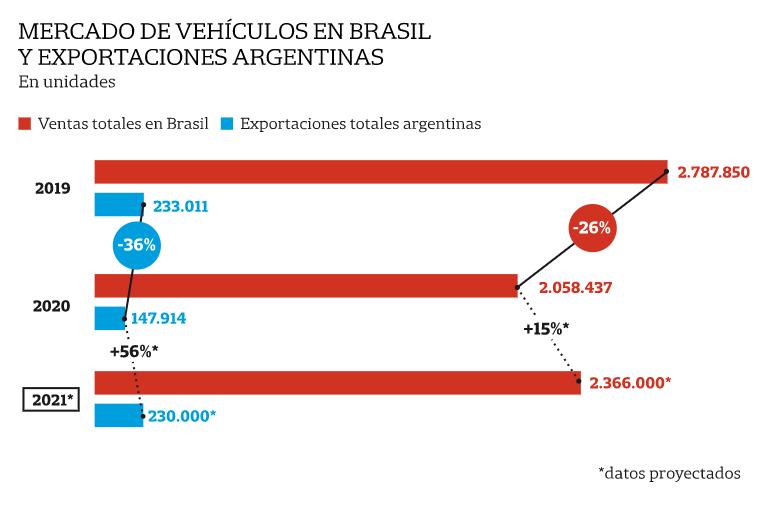 evolución del mercado automotor argentino